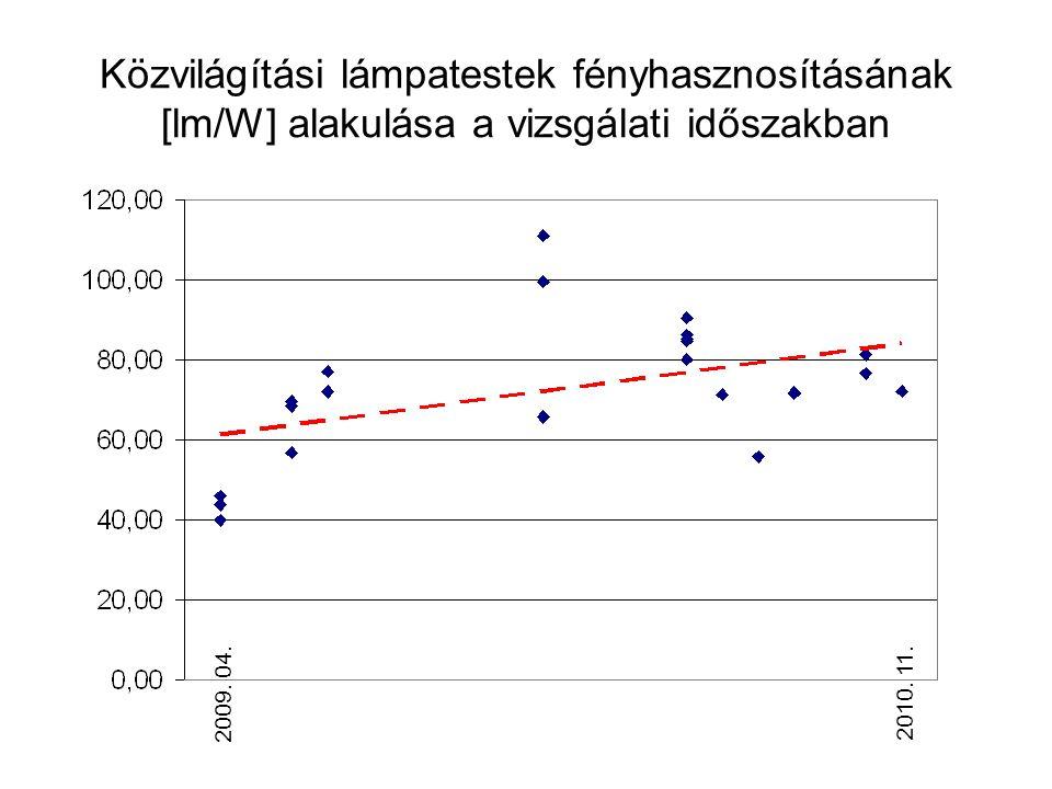 Közvilágítási lámpatestek fényhasznosításának [lm/W] alakulása a vizsgálati időszakban